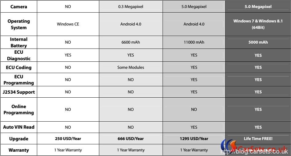 autoboss-v30-elite-vs-x431-v-plus-vs-autel-maxisys-pro-vs-jdiag-1