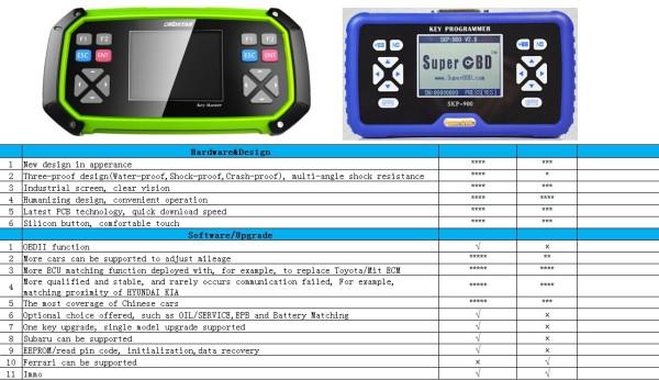 obdstar-key-master-vs-skp900-skpobd