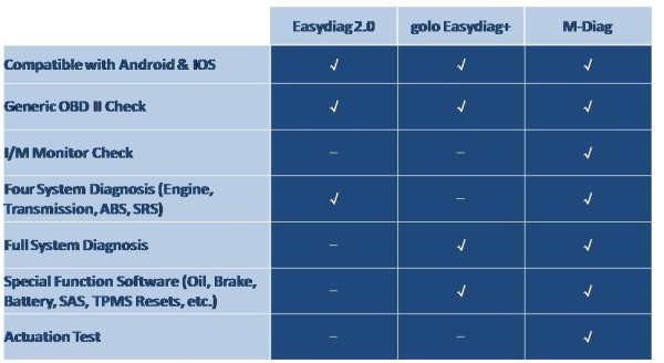 launch-easydiag-golo-easydiag-plus-m-diag-comparison